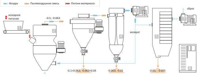 """Схема работы измельчительного комплекса КИ """": 1- питатель с бункером; 2- мельница центробежная МЦ; 3..."""